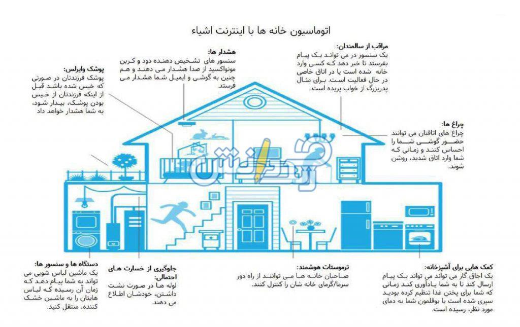 iot در خانه هوشمند
