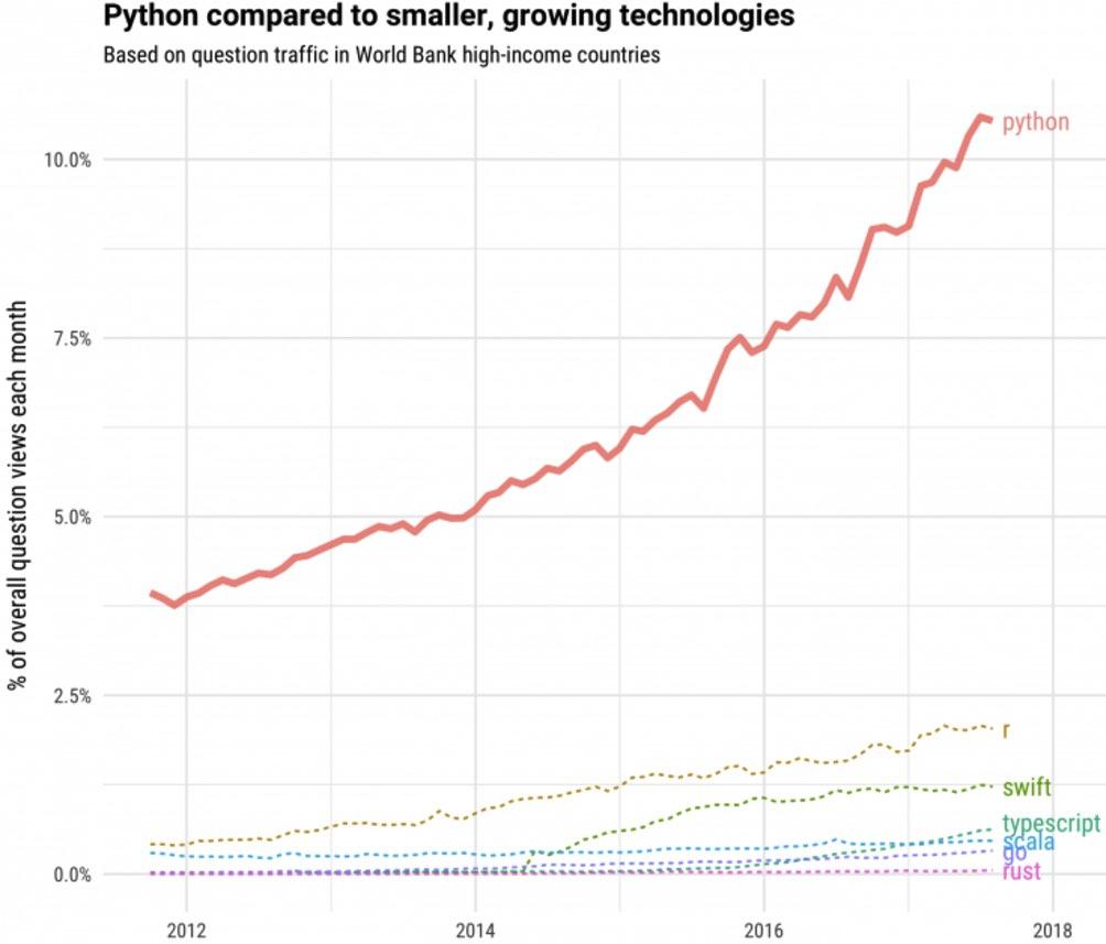 مقایسه رشد پایتون