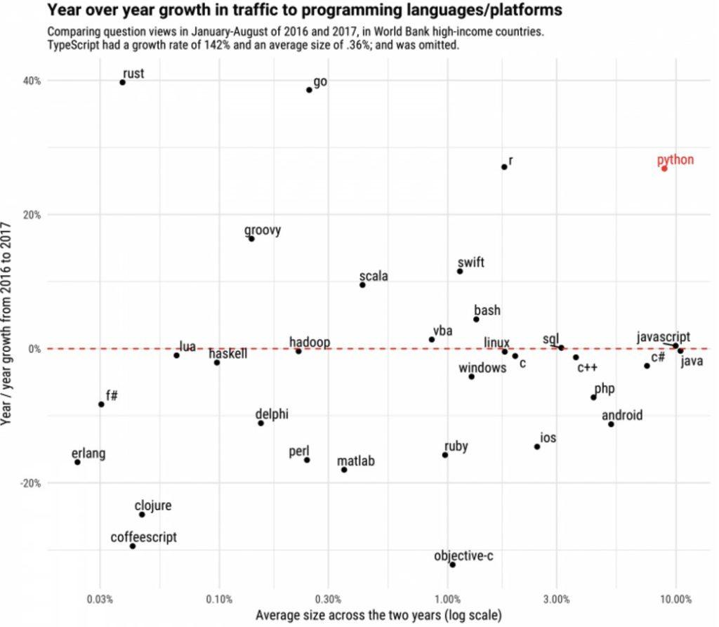 رشد پایتون